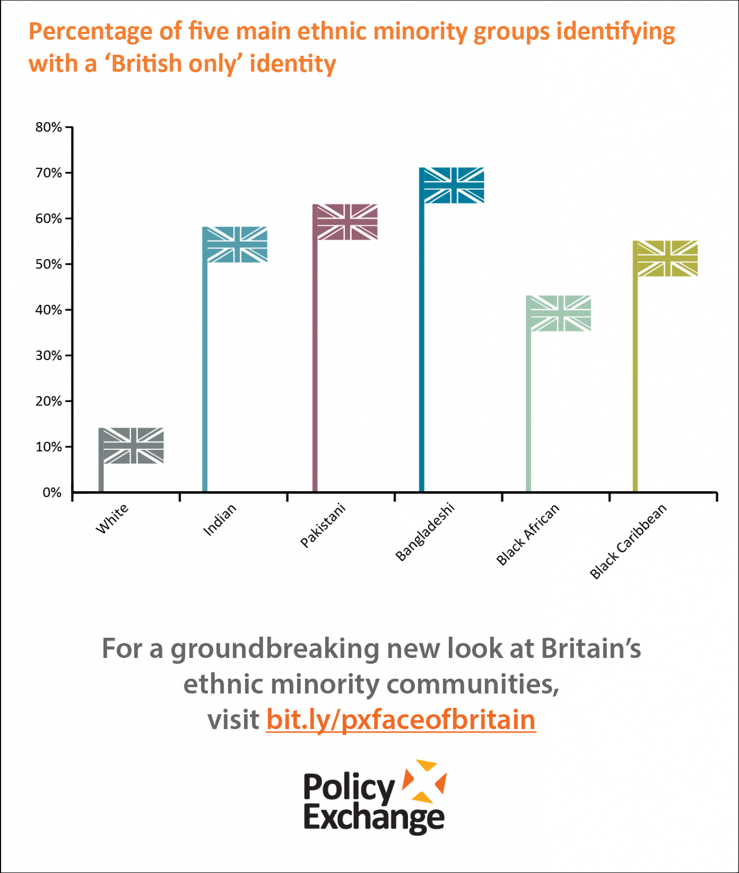Percentage of Five Main Ethnic Groups Identifying With a 'British Only' Identity Infographic