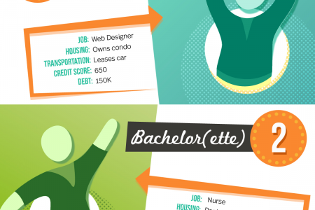 Perfect Date - Banking on Love Infographic