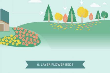 Perfect Planning for DIY Landscaping Infographic