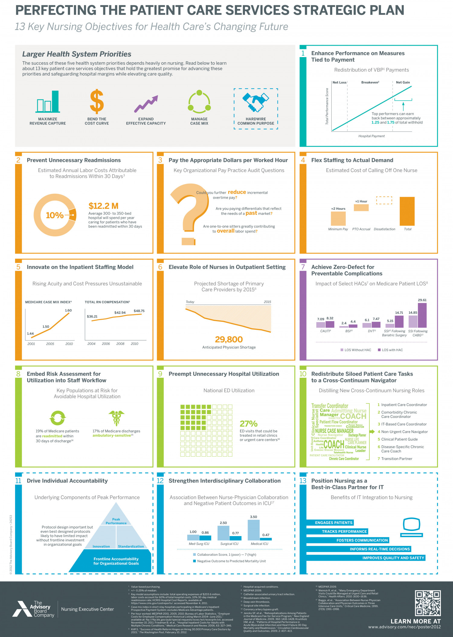 PERFECTING THE PATIENT CARE SERVICES STRATEGIC PLAN Infographic