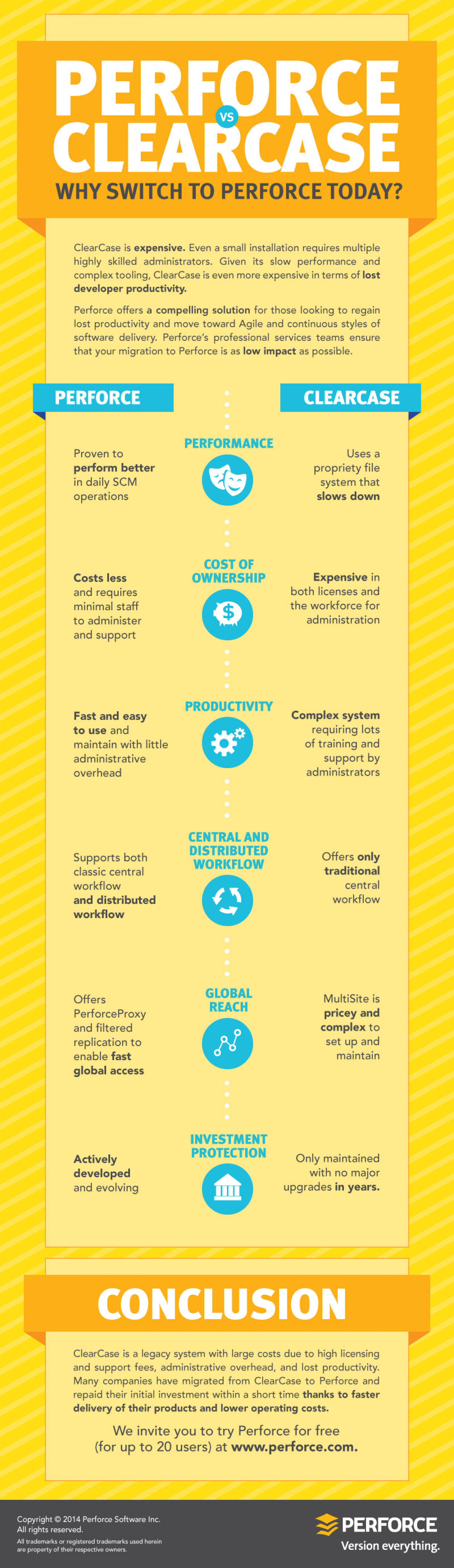 Perforce vs Clearcase Infographic