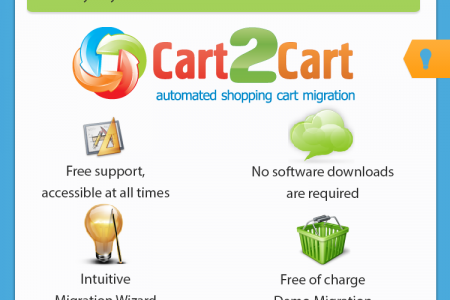 Perform OpenCart Upgrade to 2.0 and Boost Efficiency within Hours Infographic