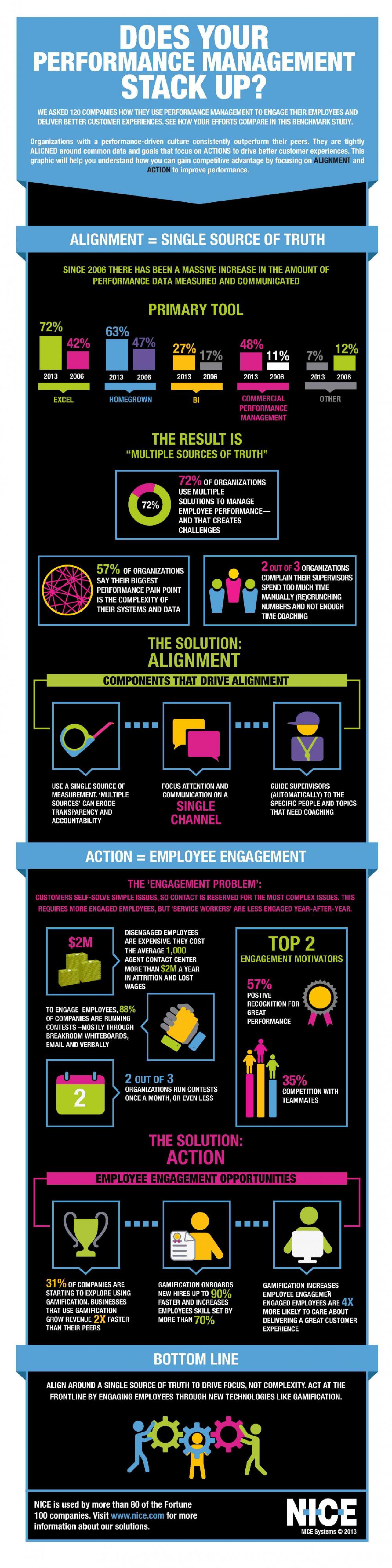 Performance Management Survey Infographic