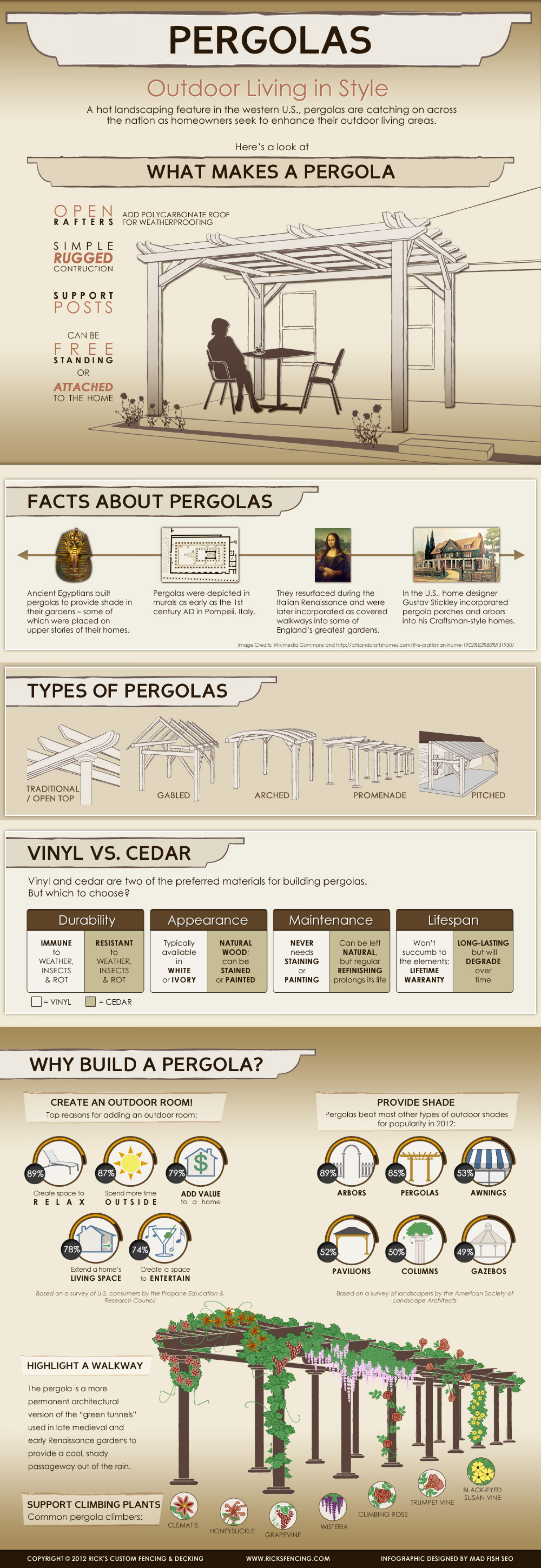 Pergolas: Outdoor Living in Style  Infographic