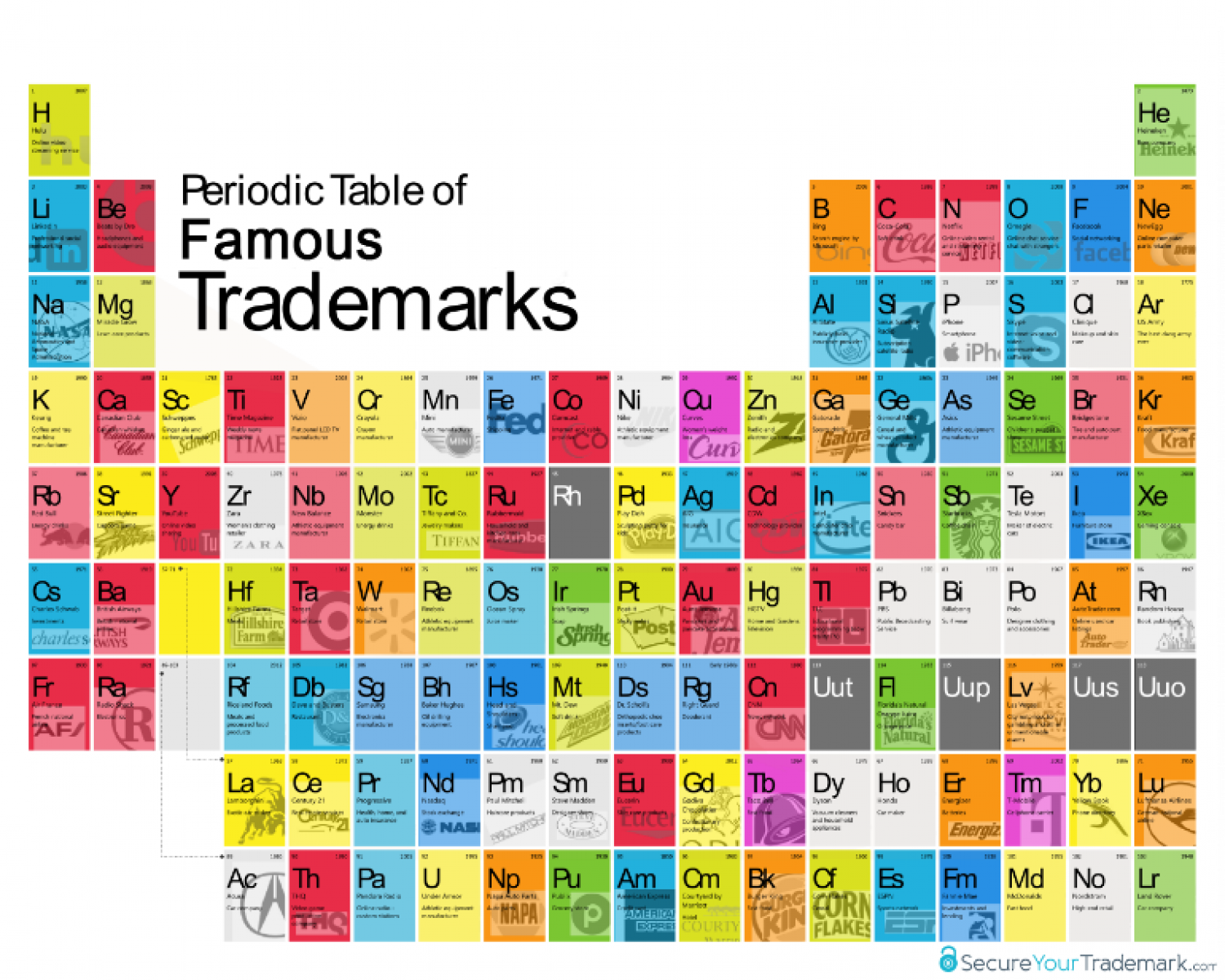Periodic Table of Famous Trademarks Infographic