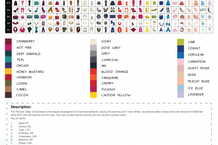 Periodic Table of Fashion Infographic