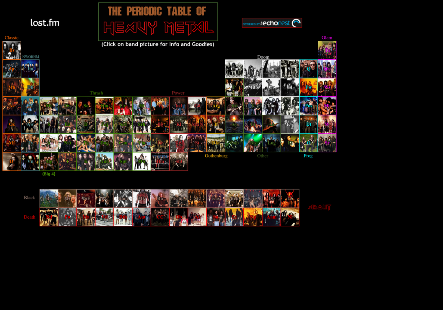 Periodic Table of Heavy Metal Infographic