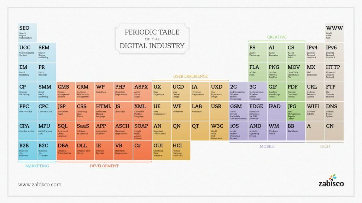 Periodic Table of the Digital Industry Infographic