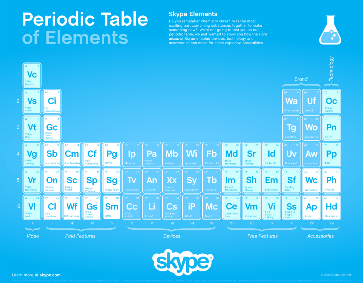 Periodic Table of Video Chat Elements Infographic