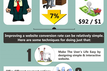 Perk up your website's conversion rate Infographic