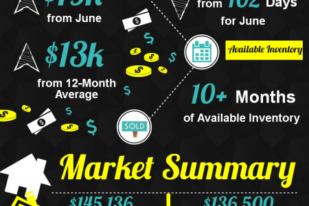 Perry GA Real Estate Market in July 2014 Infographic