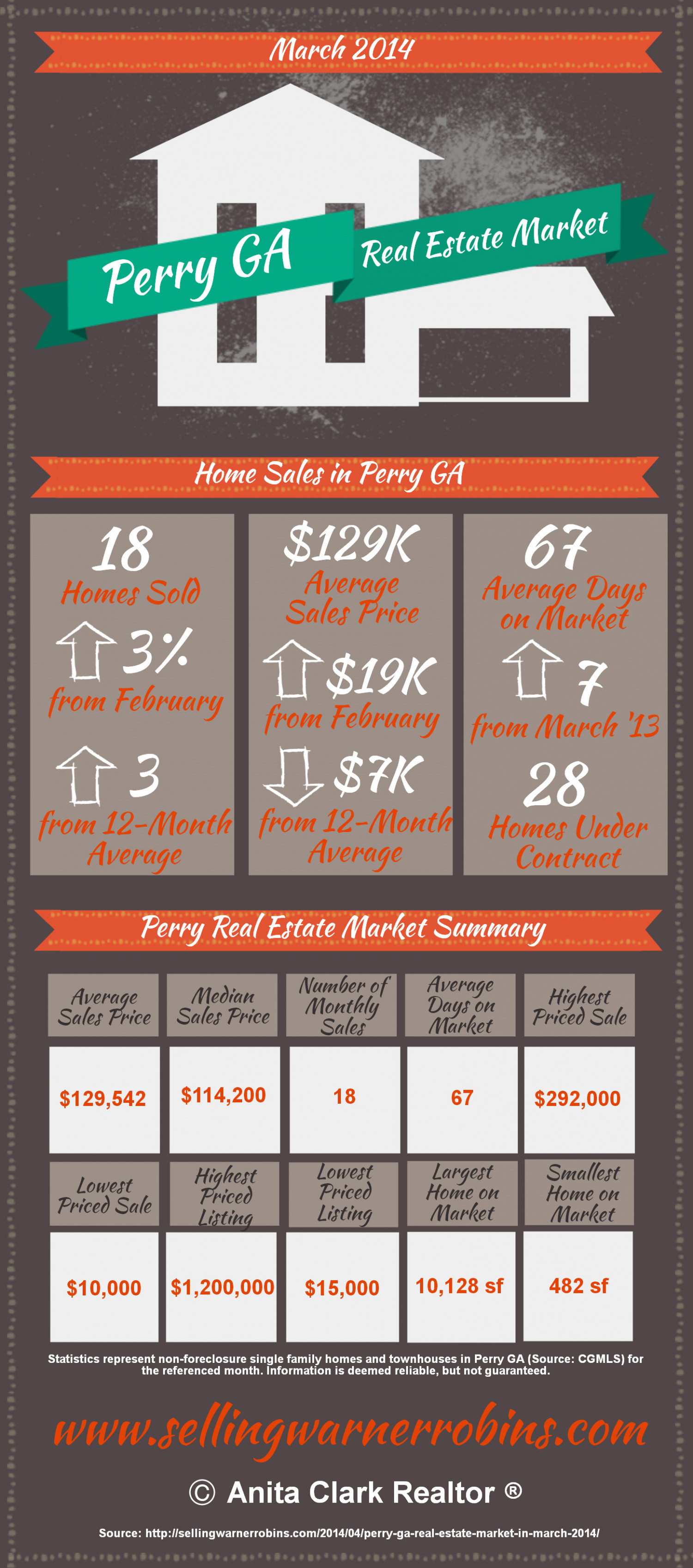 Perry GA Real Estate Market in March 2014 Infographic