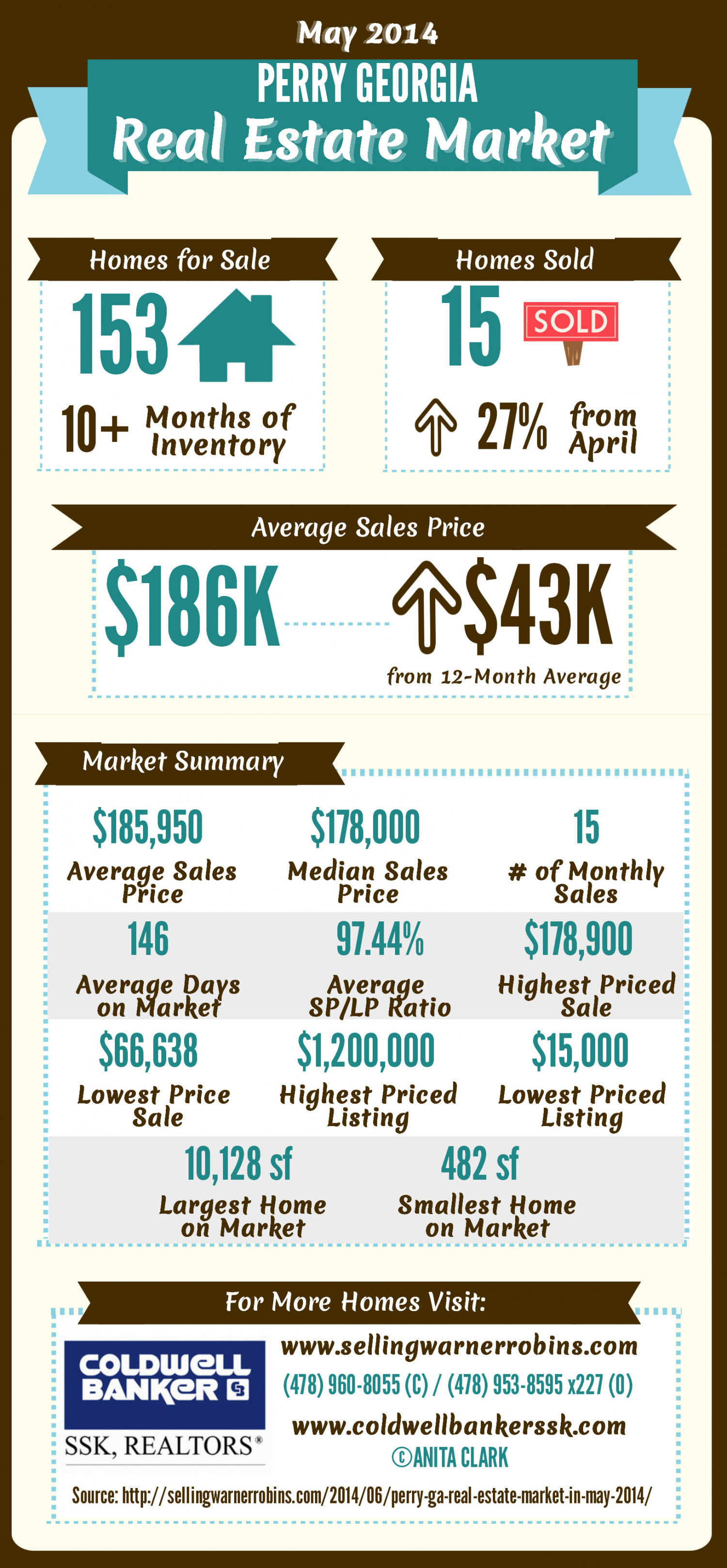 Perry GA Real Estate Market in May 2014 Infographic