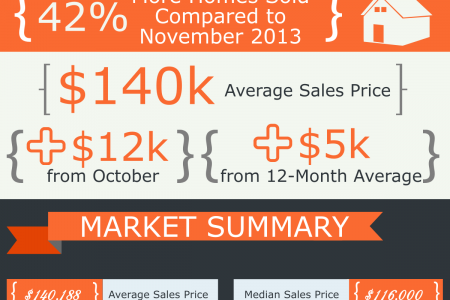 Perry GA Real Estate Market in November 2014 Infographic