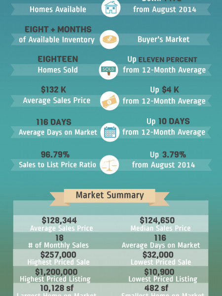 Perry GA Real Estate Market in September 2014 Infographic