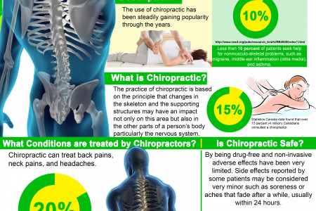 Personacare Health & Wellness Clinic Infographic: Overview of Chiropractic Care Infographic