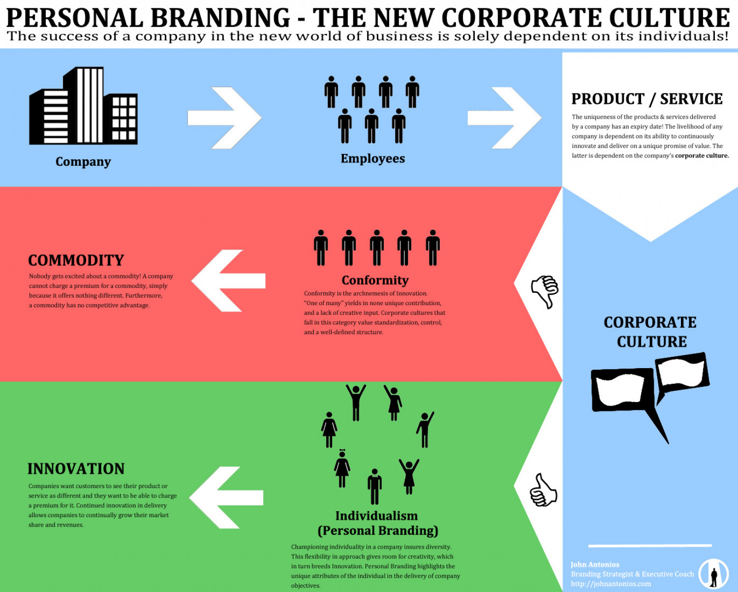Personal Branding - The New Corporate Culture Infographic