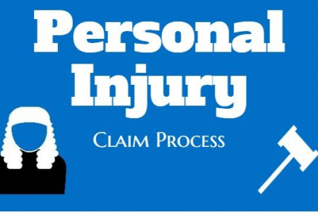 Personal Injury Claims Process Infographic