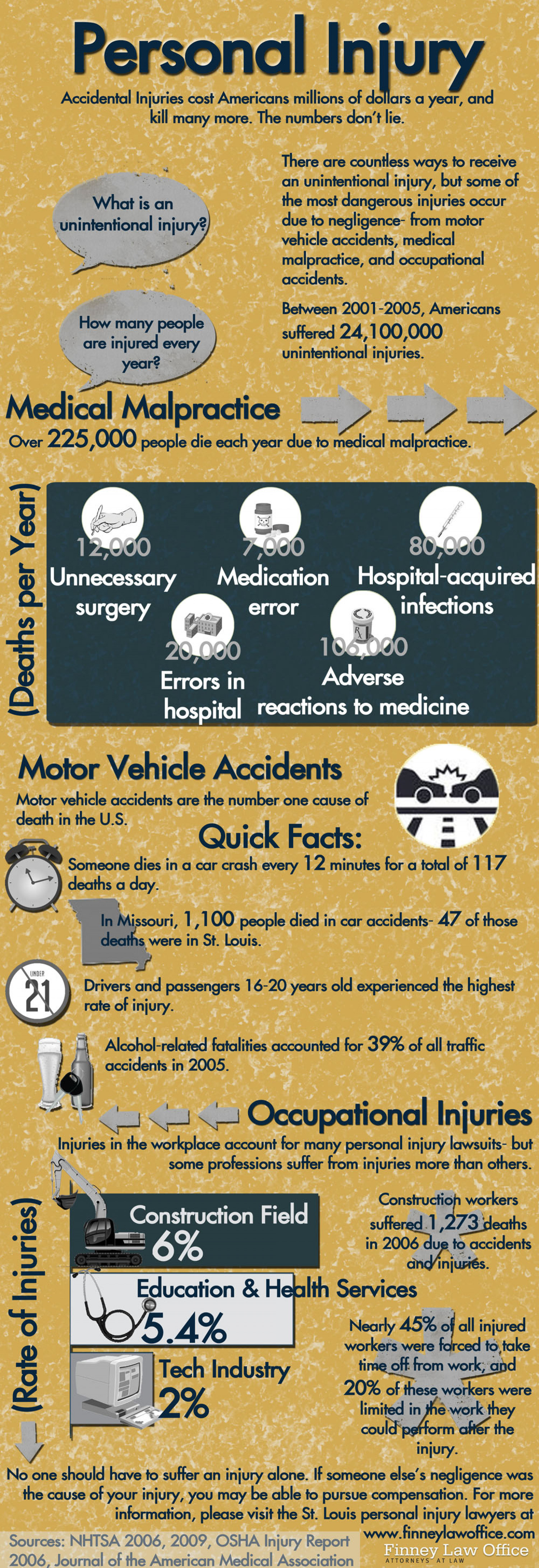 Personal Injury Costs: The Numbers Don't Lie Infographic