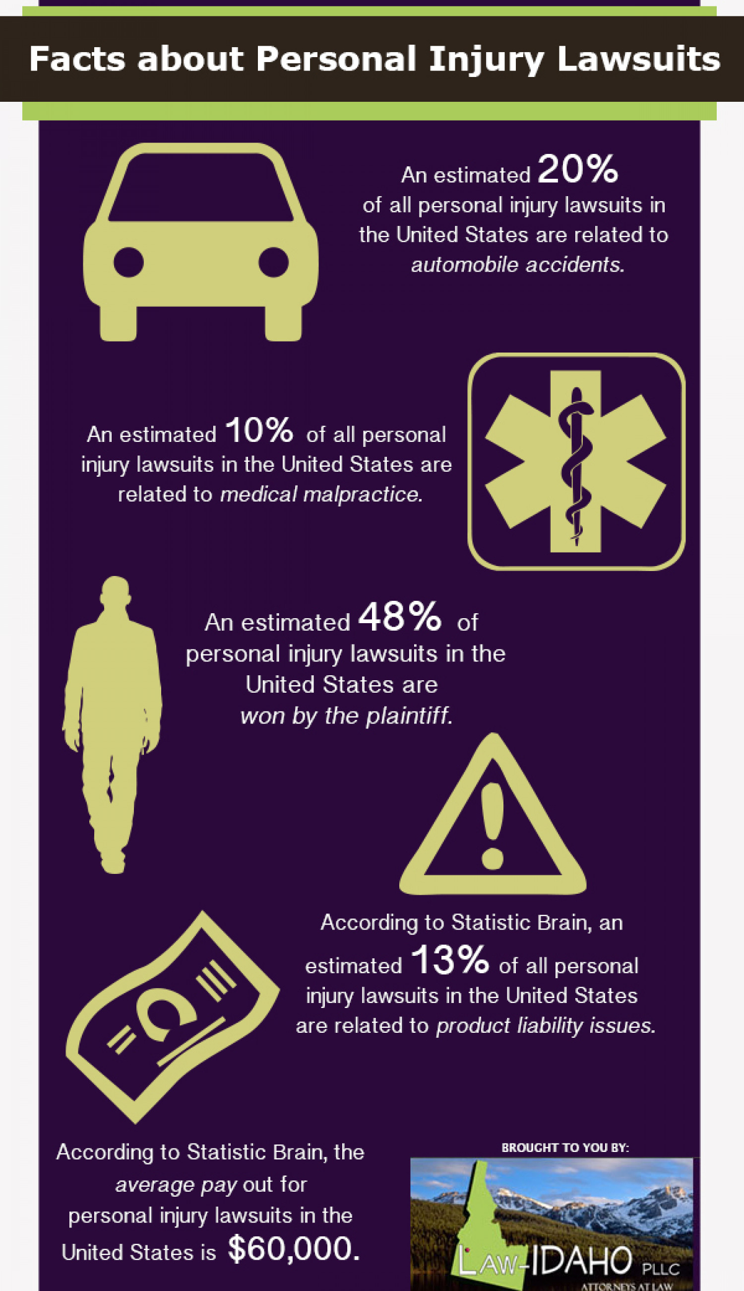 Facts About Personal Injury Lawsuits Infographic