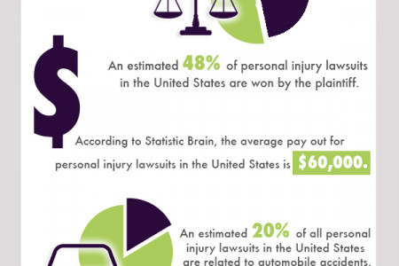 Personal Injury Lawsuits Infographic