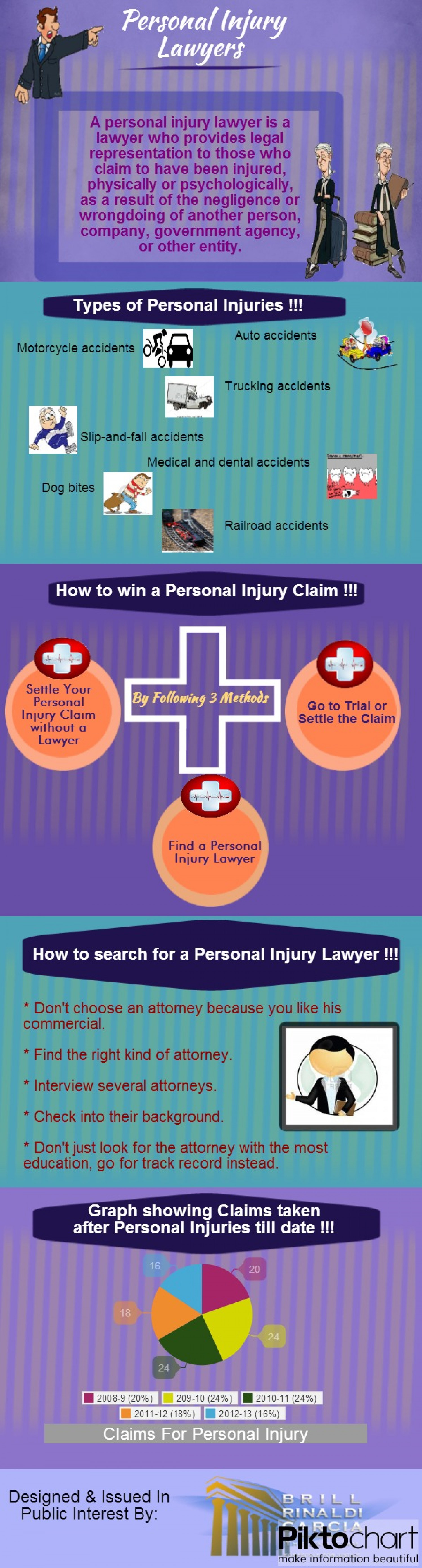 Personal Injury Lawyer Infographic