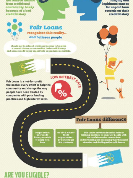 Fair Loans provides Personal Loans Infographic