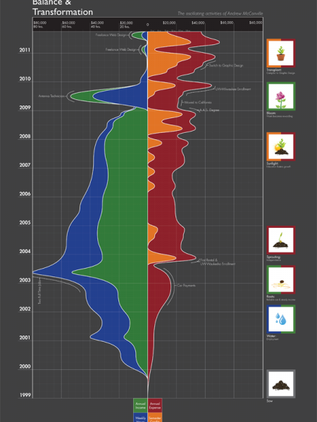 Personal Timeline Infographic