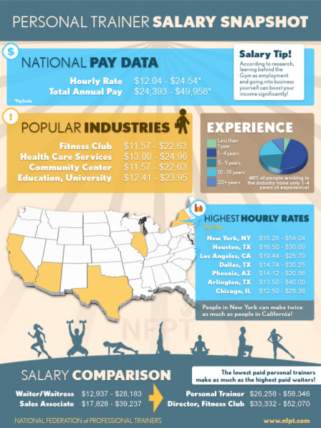 Personal Trainer Salary Infographic