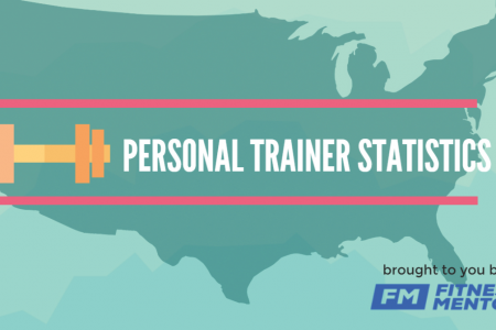 Personal Trainer Stats 2015 Infographic
