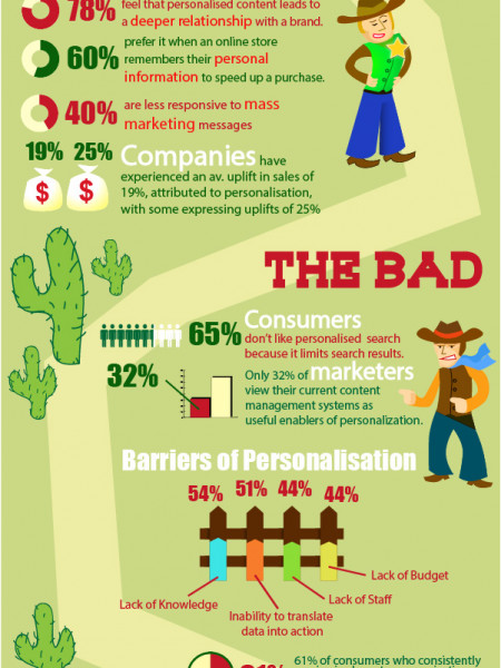 Personalisation: The Good, The Bad & The Ugly Infographic