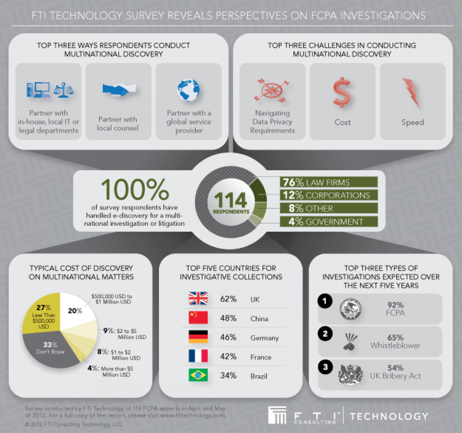 FTI Technology Survey Reveals Perspectives on FCPA Investigations Infographic