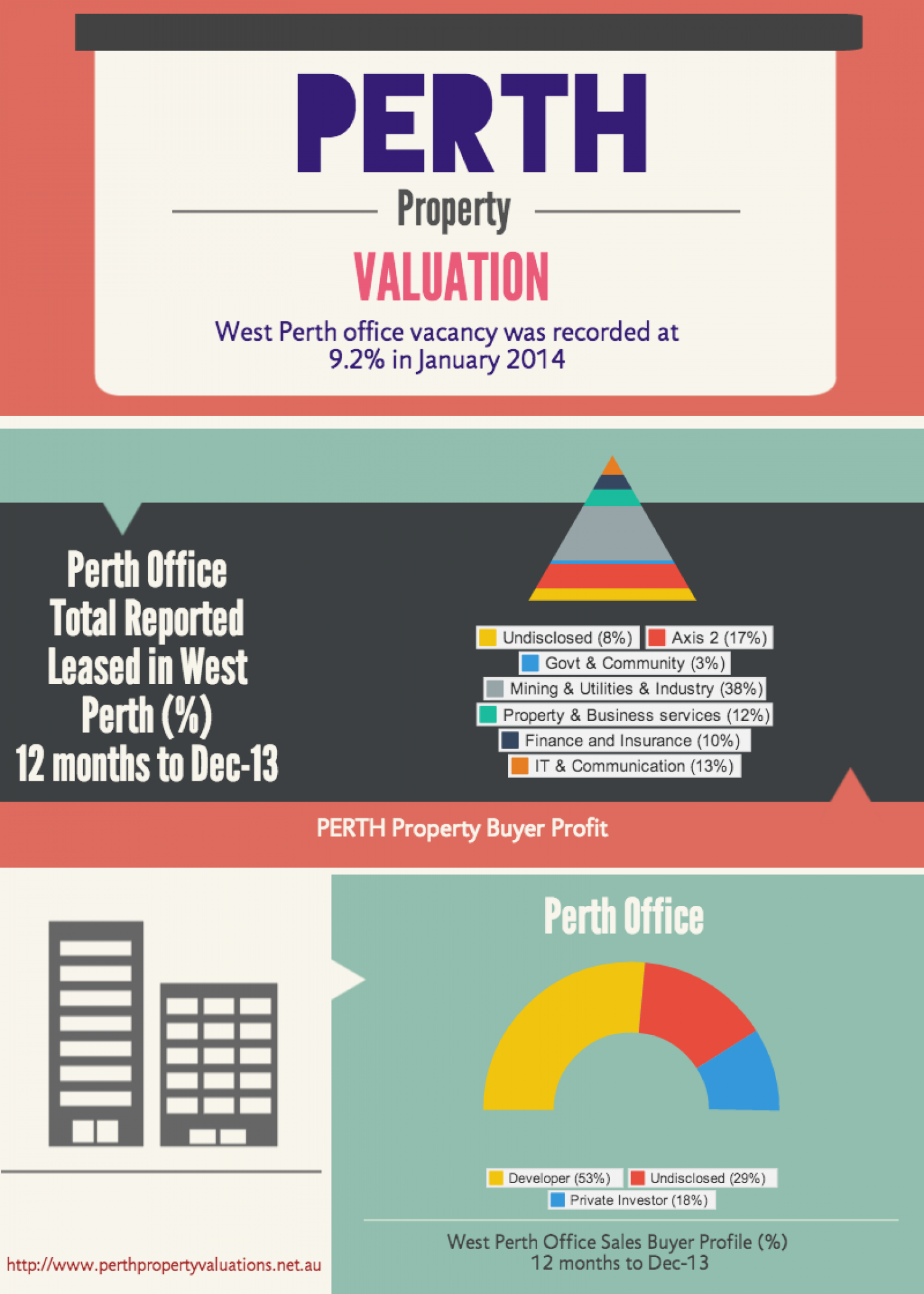 Perth Property Valuation Infographic