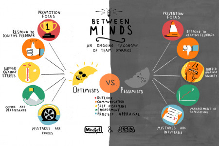 Pessimists vs. Optimists Infographic