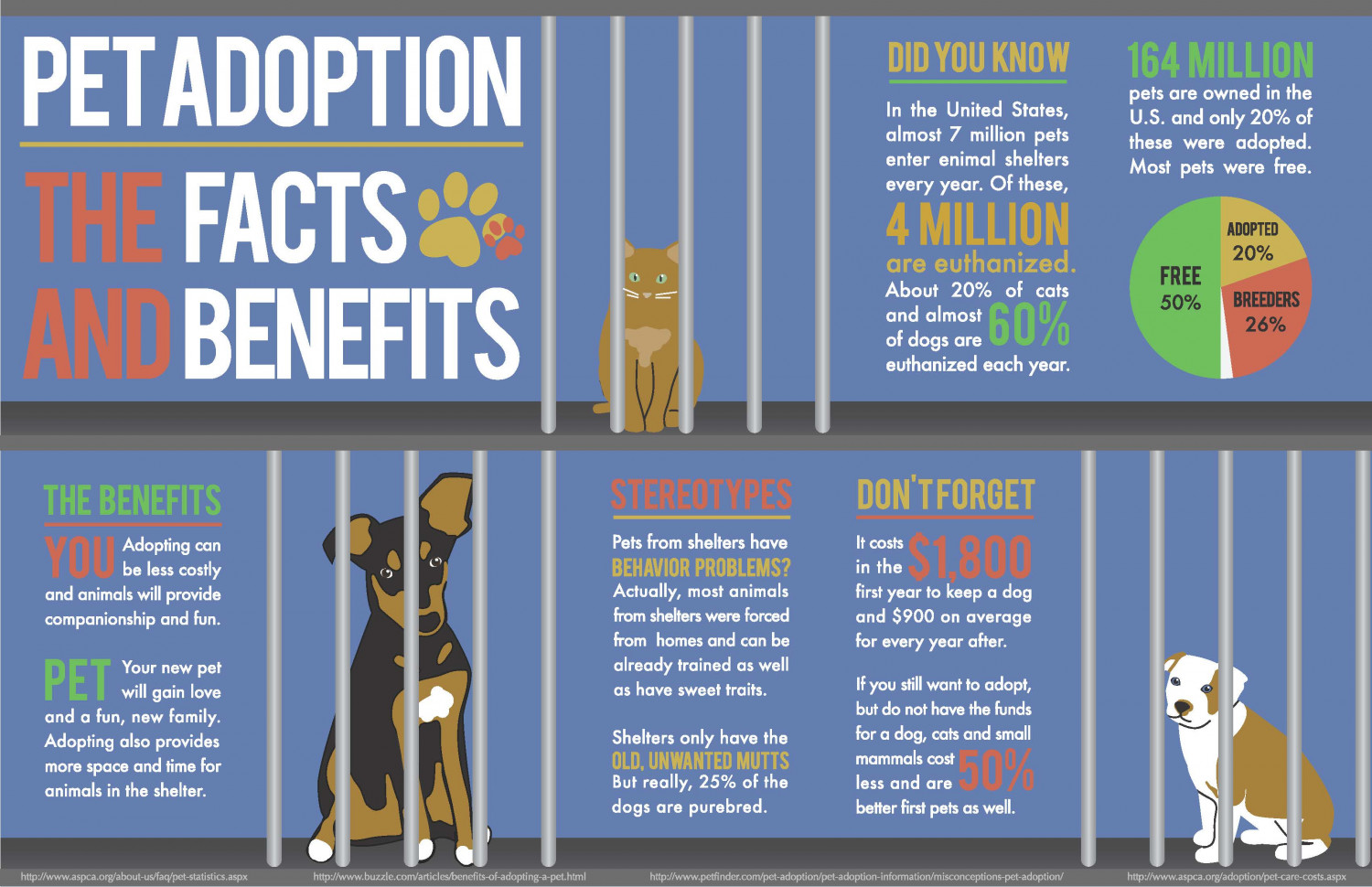 Pet Adoption : The Facts and Benefits Infographic