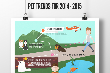 Pet Industry Trends 2014-2015 Infographic