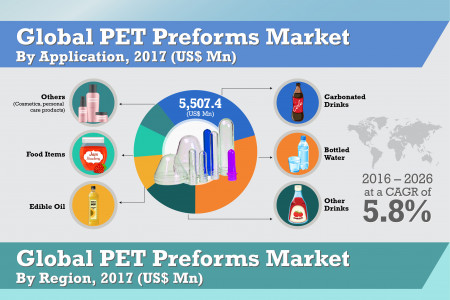 PET Preforms Market was valued at US$ 17.6 Bn in 2017 Infographic