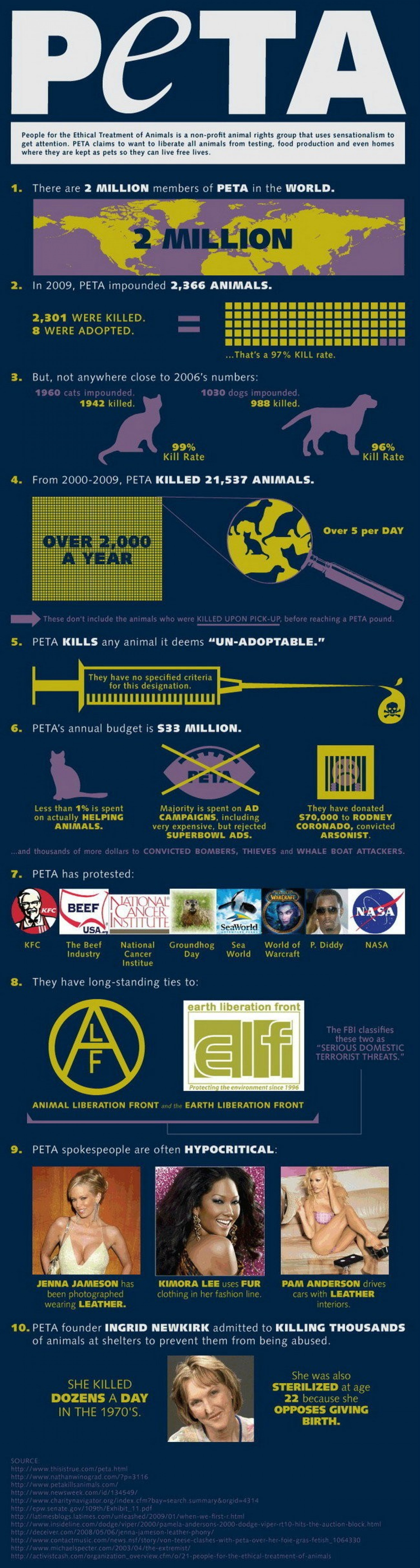 PETA: By The Numbers Infographic