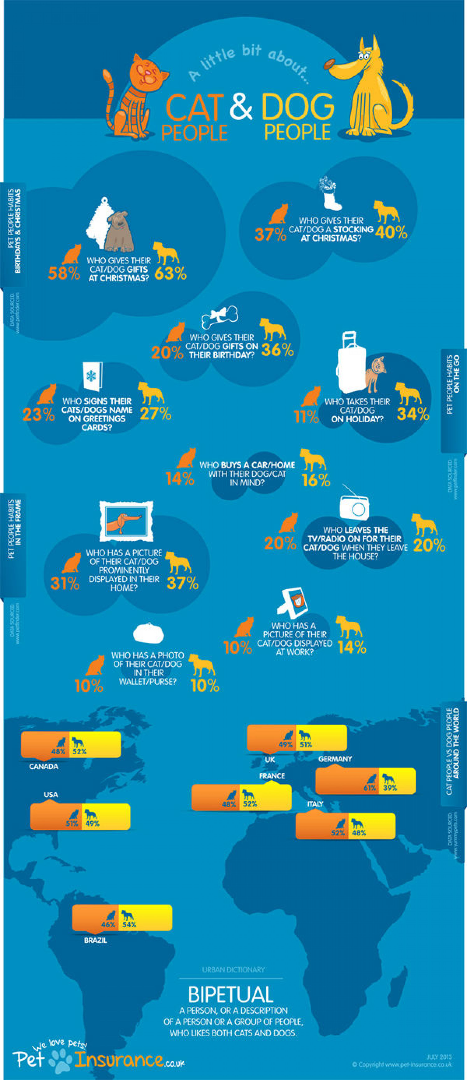 A little bit about cat people & dog people Infographic