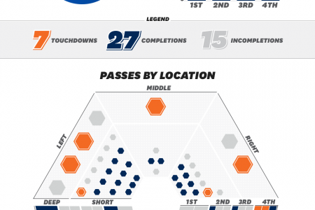 Peyton's Pass Attack Infographic
