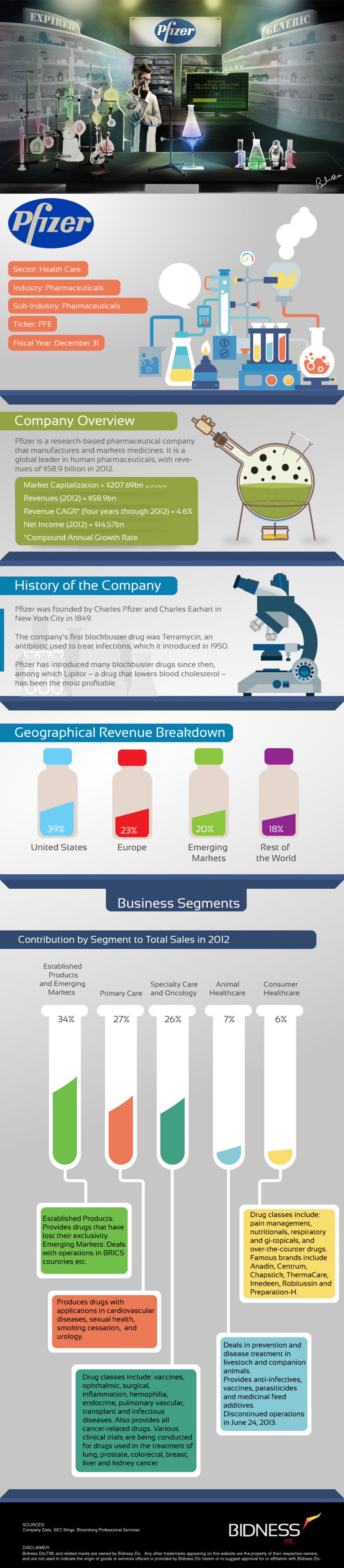Pfizer (PFE) Company Description Infographic
