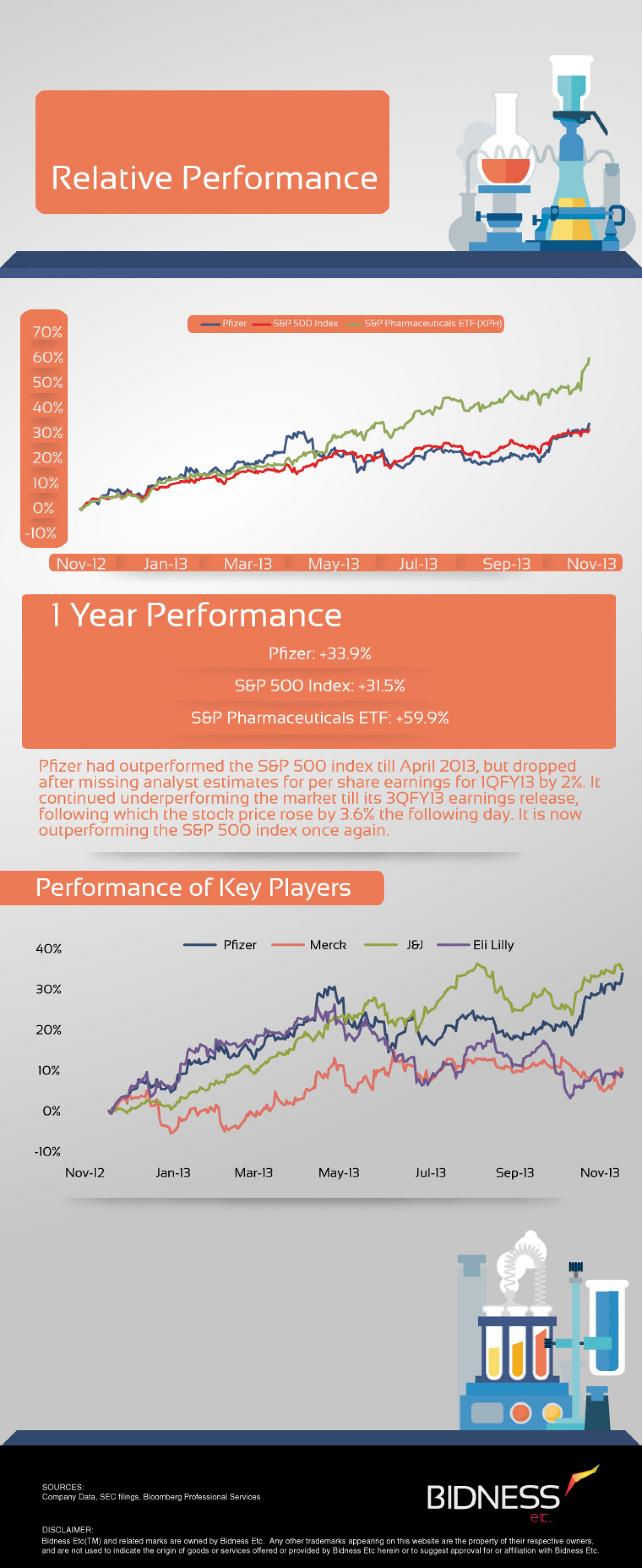 Pfizer (PFE) Relative Performance Infographic