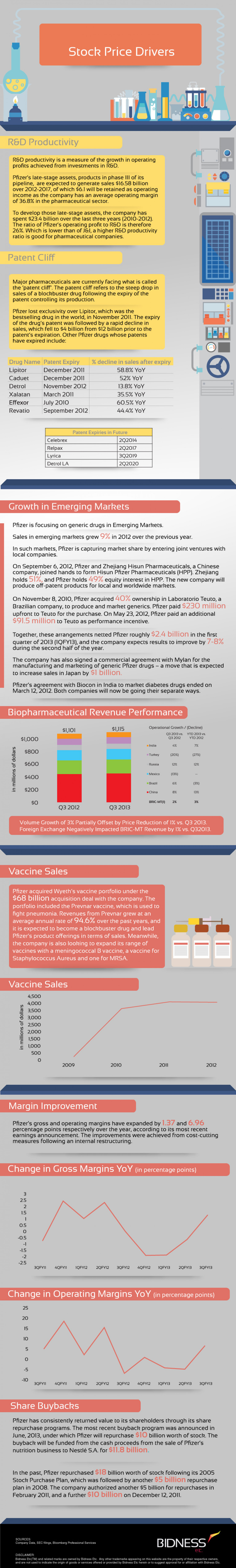 Pfizer (PFE) Stock Price Drivers Infographic