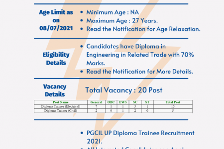 PGCIL UP Diploma Trainee Online Form 2021 Infographic