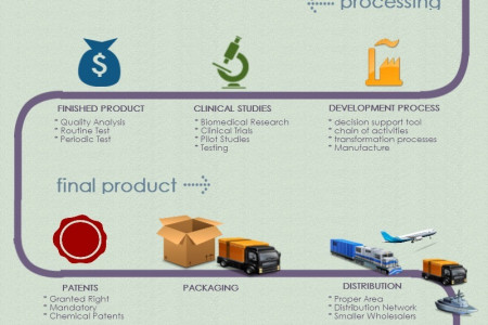 Pharmaceutical Work Flow and Supply Chain Management  Infographic