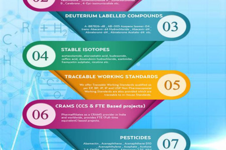 Pharmaffiliates - World Best Leader in Contract Research Services Infographic