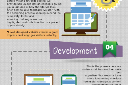Phases in Website Designing That Ensure Success  Infographic