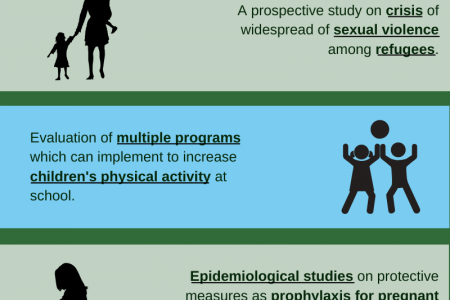 Phd research topic ideas for public health 2020 - Medical Science Infographic