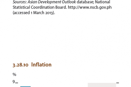 Philippines : GDP growth and Inflation Infographic