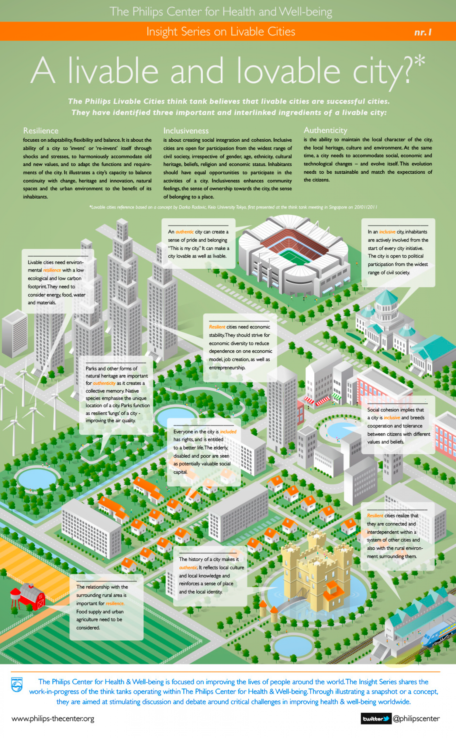 Philips Livable Cities Infographic